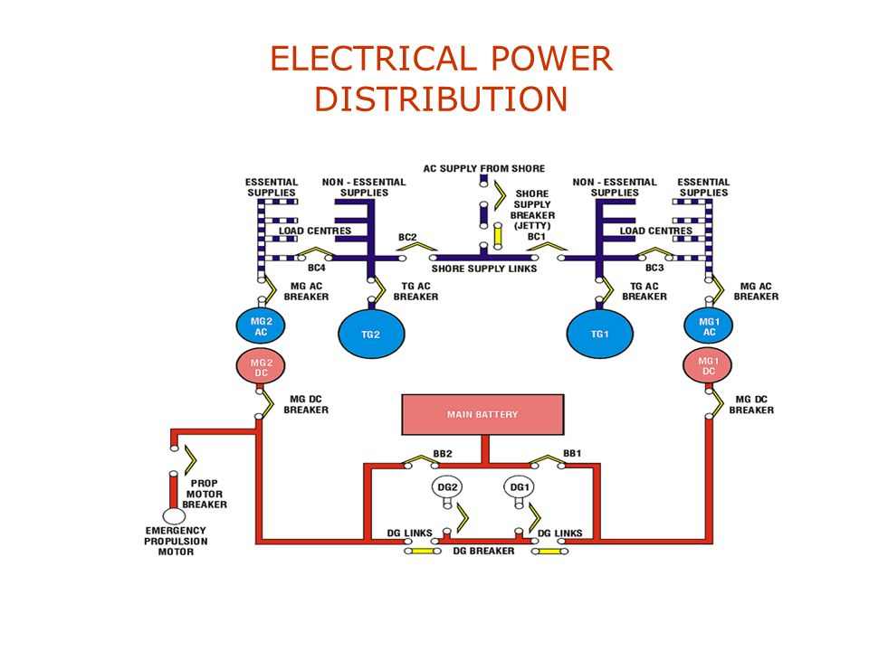 ELECTRICAL GENERATION Provides a safe reliable source of AC/DC electrical power for: Navigation Weapons systems Heating Lighting Alternative methods o