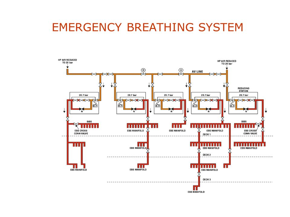 EMERGENCY BREATHING SYSTEM To supply clean, breathable, filtered air at 7 bar throughout the submarine when the submarines atmosphere is contaminated.