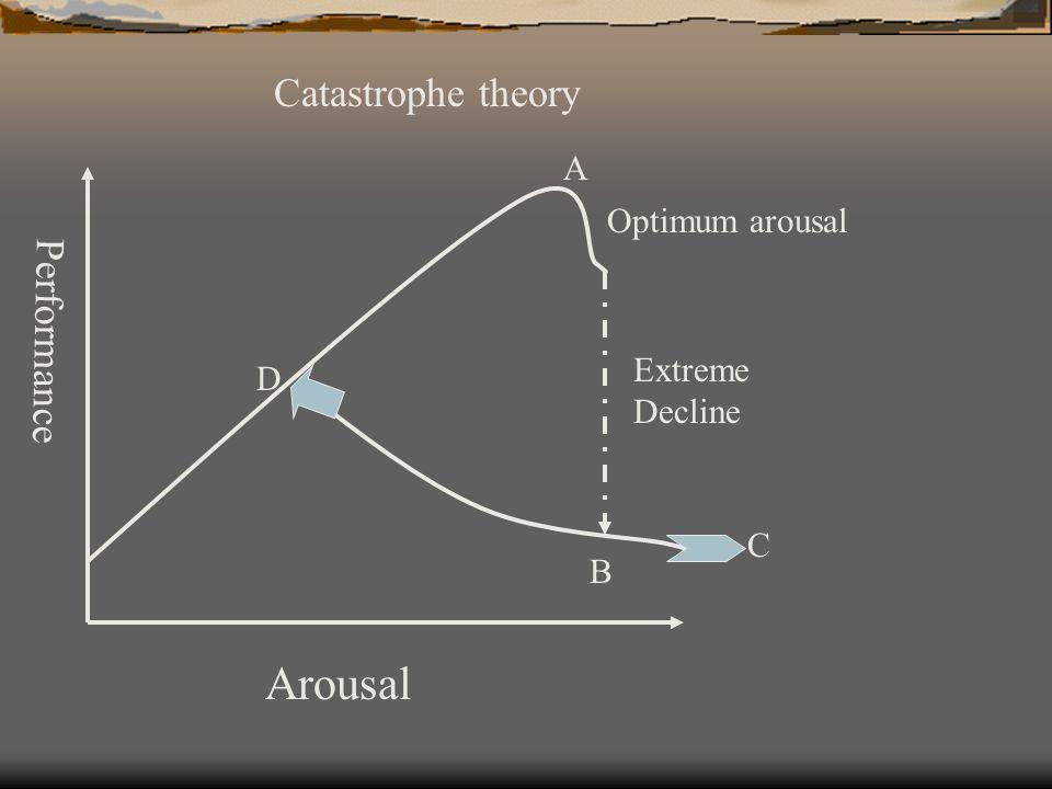Performance Arousal Optimum arousal Extreme Decline A B C D Catastrophe theory