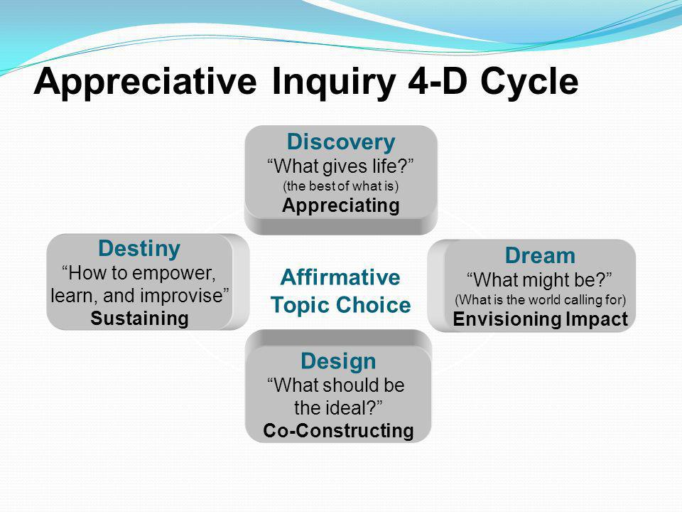 Affirmative Topic Choice Appreciative Inquiry 4-D Cycle Discovery What gives life? (the best of what is) Appreciating Destiny How to empower, learn, a