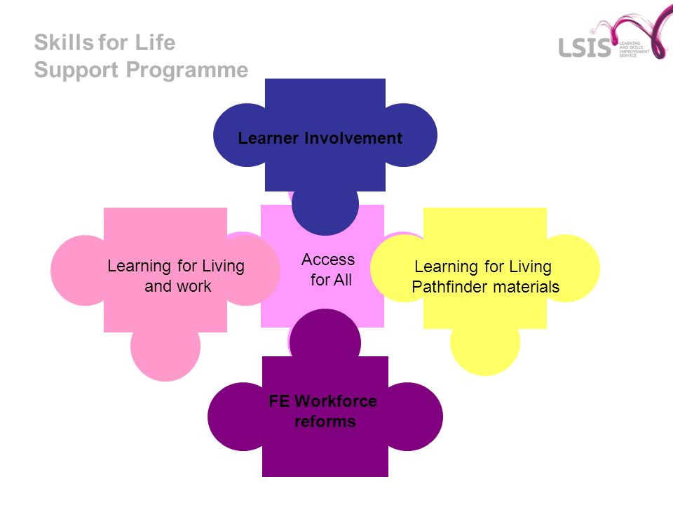 Skills for Life Support Programme Learning for Living and work FE Workforce reforms Learning for Living Pathfinder materials Learner Involvement Acces