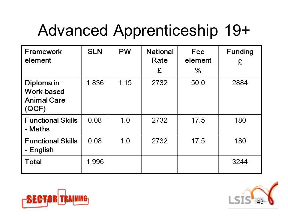 43 Advanced Apprenticeship 19+ Framework element SLNPWNational Rate £ Fee element % Funding £ Diploma in Work-based Animal Care (QCF) 1.8361.15273250.02884 Functional Skills - Maths 0.081.0273217.5180 Functional Skills - English 0.081.0273217.5180 Total1.9963244