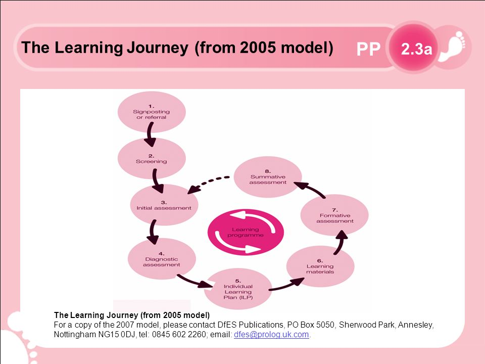 PP The Learning Journey (from 2005 model) 2.3a The Learning Journey (from 2005 model) For a copy of the 2007 model, please contact DfES Publications, PO Box 5050, Sherwood Park, Annesley, Nottingham NG15 0DJ, tel: 0845 602 2260; email: dfes@prolog.uk.com.dfes@prolog.uk.com