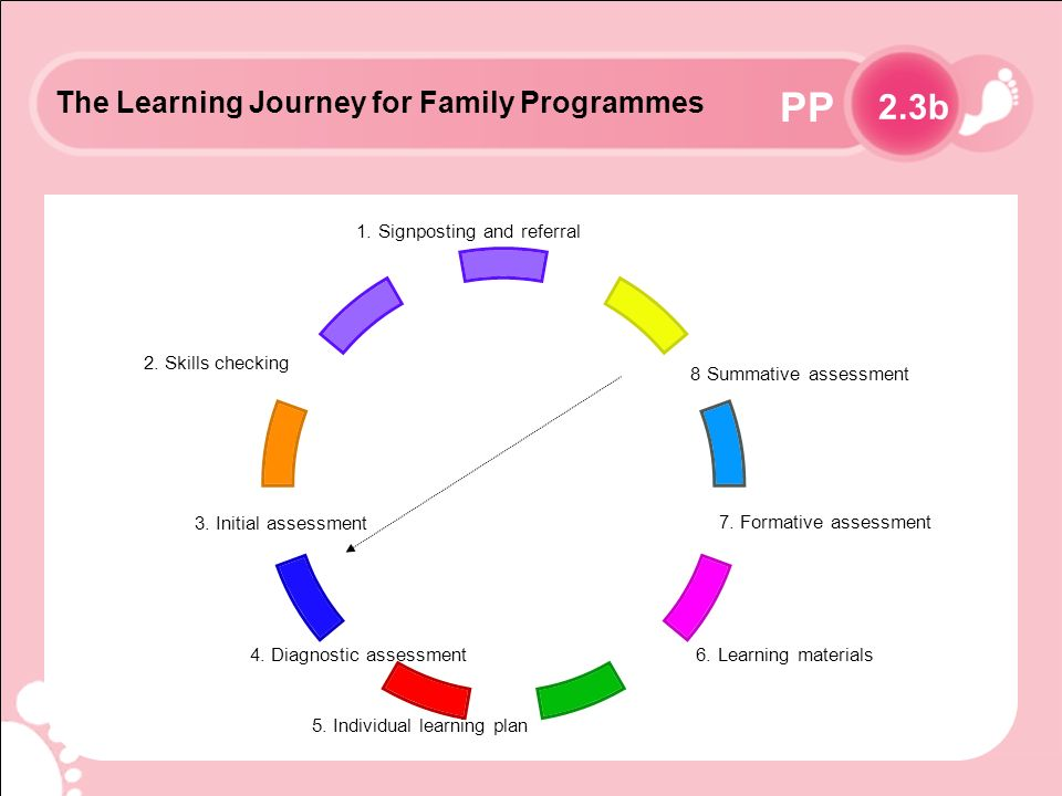 PP The Learning Journey for Family Programmes 8 Summative assessment 6.