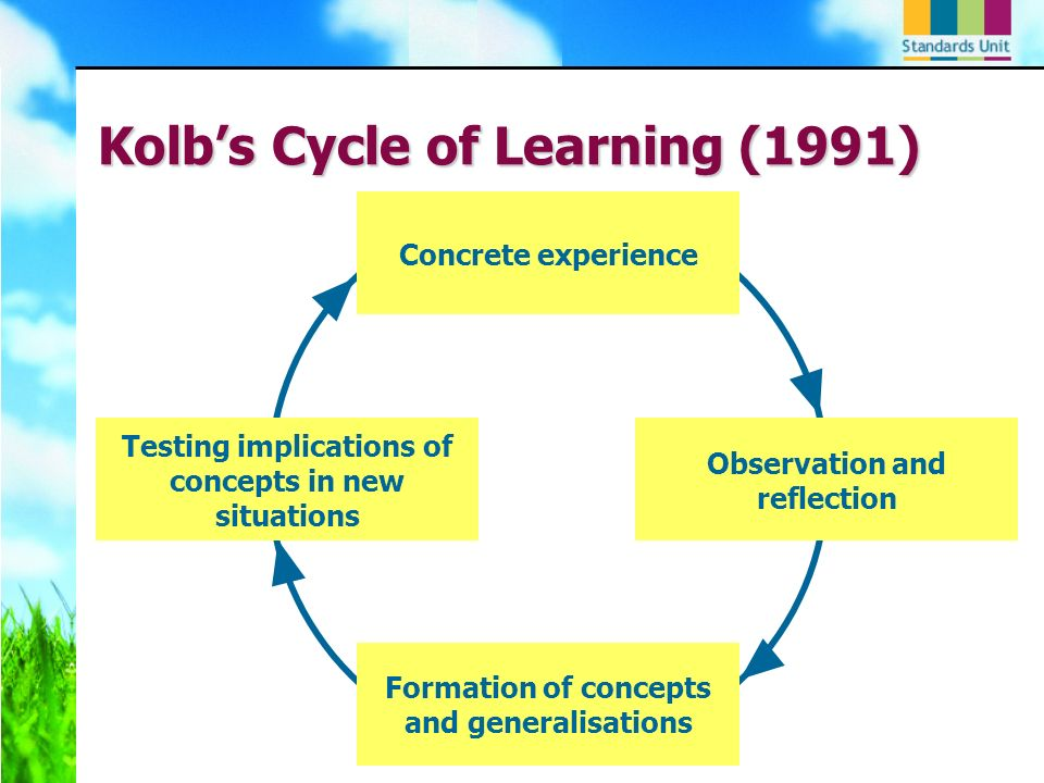 Kolbs Cycle of Learning (1991) Concrete experience Formation of concepts and generalisations Observation and reflection Testing implications of concep