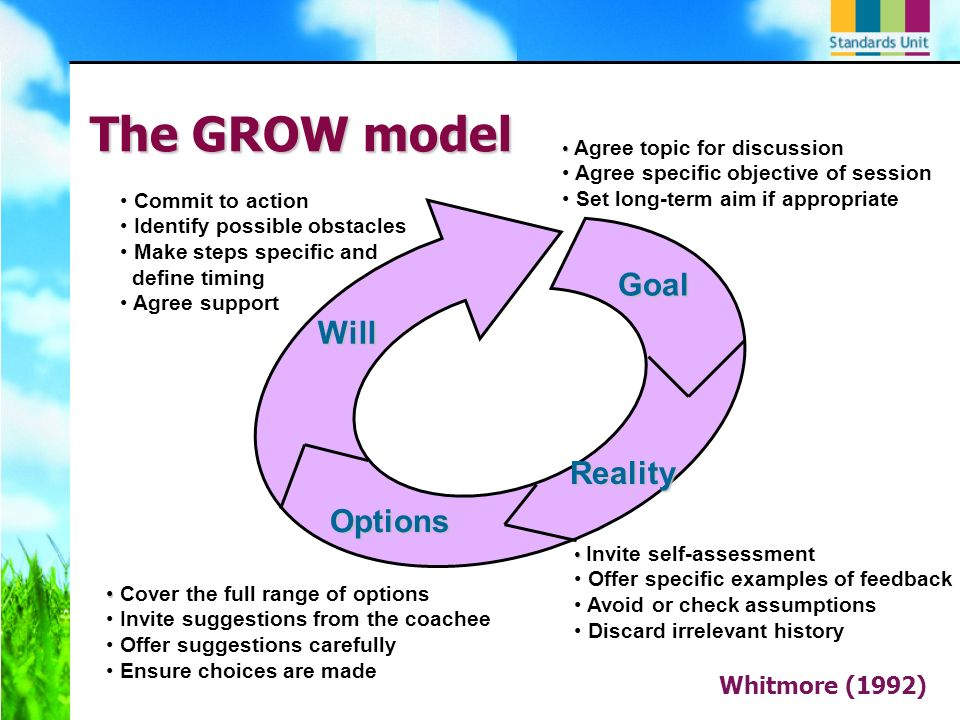 The GROW model Whitmore (1992) Goal Reality Options Will Agree topic for discussion Agree specific objective of session Set long-term aim if appropriate Invite self-assessment Offer specific examples of feedback Avoid or check assumptions Discard irrelevant history Cover the full range of options Invite suggestions from the coachee Offer suggestions carefully Ensure choices are made Commit to action Identify possible obstacles Make steps specific and define timing Agree support