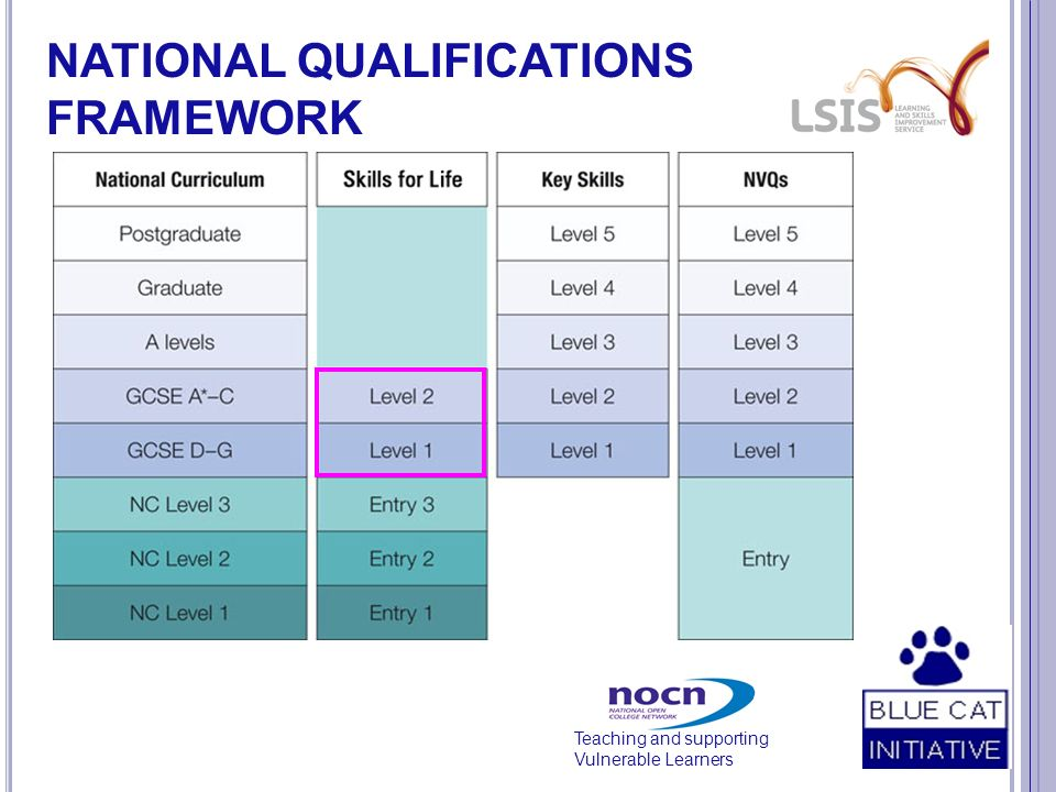 Teaching and supporting Vulnerable Learners NATIONAL QUALIFICATIONS FRAMEWORK