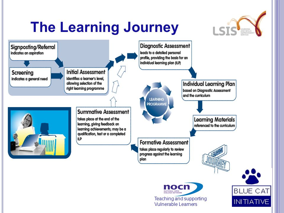 Teaching and supporting Vulnerable Learners The Learning Journey
