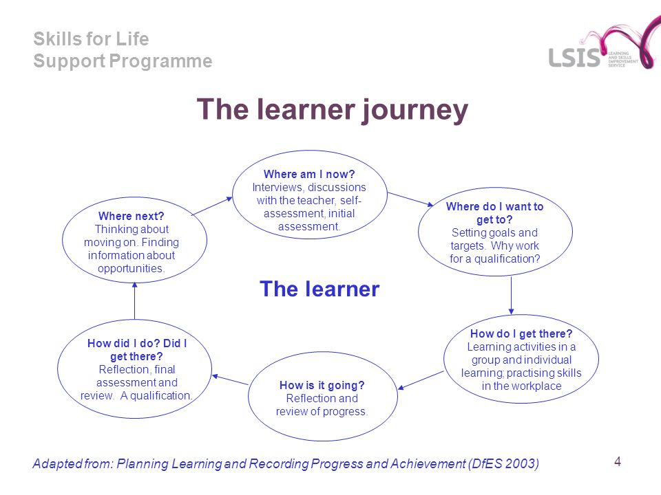 Skills for Life Support Programme 4 Where am I now? Interviews, discussions with the teacher, self- assessment, initial assessment. Where next? Thinki