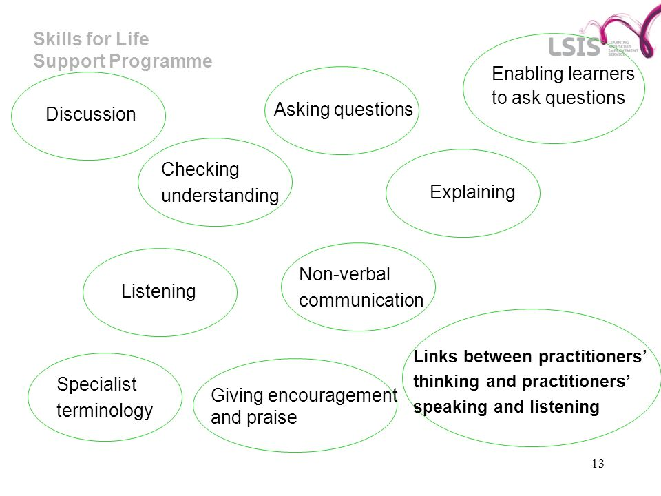 Skills for Life Support Programme 13 Enabling learners to ask questions Asking questions Discussion Checking understanding Explaining Non-verbal communication Listening Links between practitioners thinking and practitioners speaking and listening Giving encouragement and praise Specialist terminology
