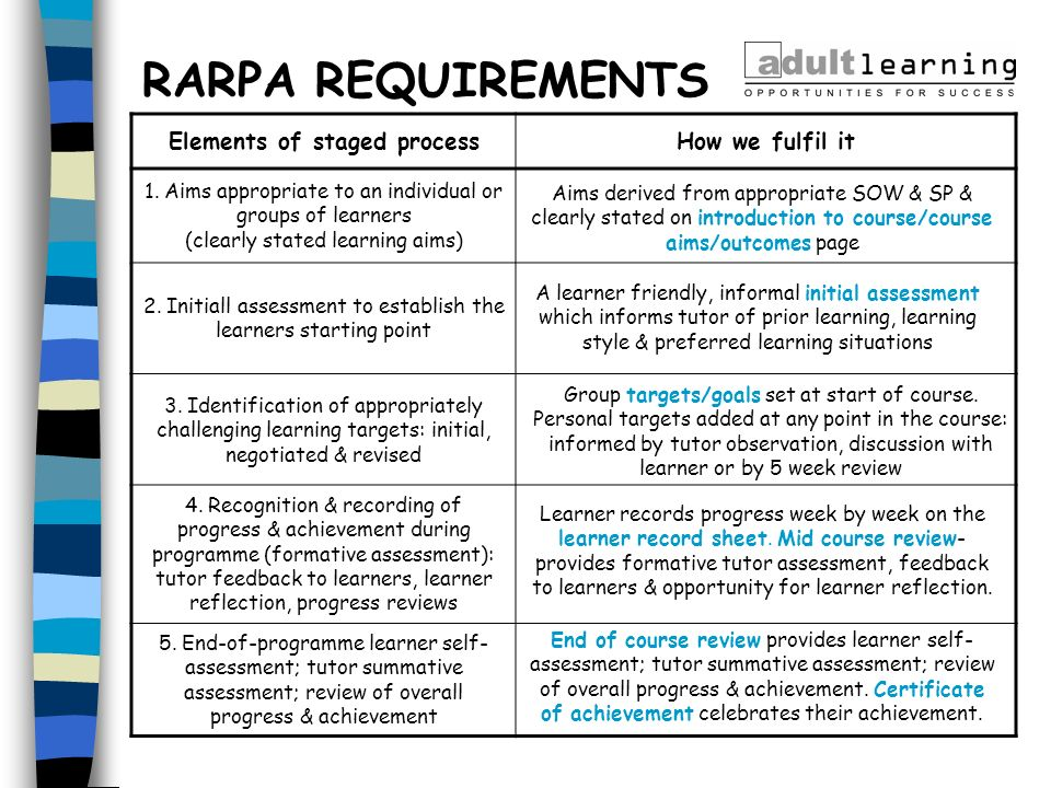 RARPA REQUIREMENTS Elements of staged processHow we fulfil it 1. Aims appropriate to an individual or groups of learners (clearly stated learning aims