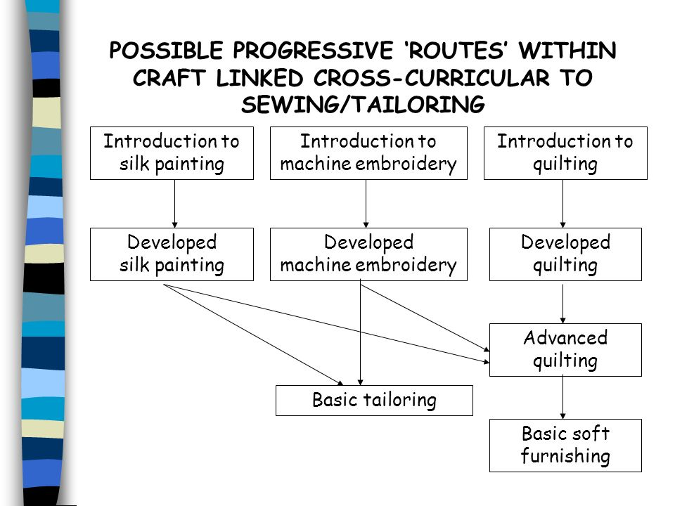 Developed machine embroidery Developed silk painting Developed quilting Advanced quilting Basic tailoring Basic soft furnishing Introduction to silk p