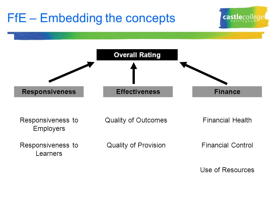 FfE – Embedding the concepts Responsiveness Responsiveness to Employers Responsiveness to Learners Effectiveness Quality of Outcomes Quality of Provision Finance Financial Health Financial Control Use of Resources Overall Rating