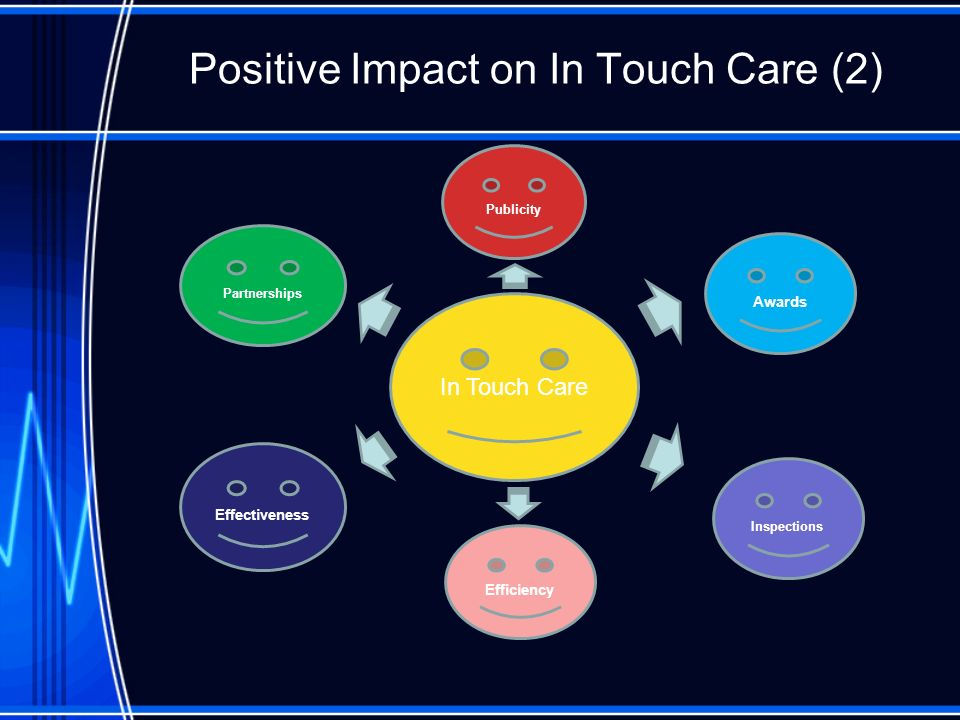 Positive Impact on In Touch Care (2) In Touch Care Efficiency Awards Publicity Partnerships Inspections Effectiveness