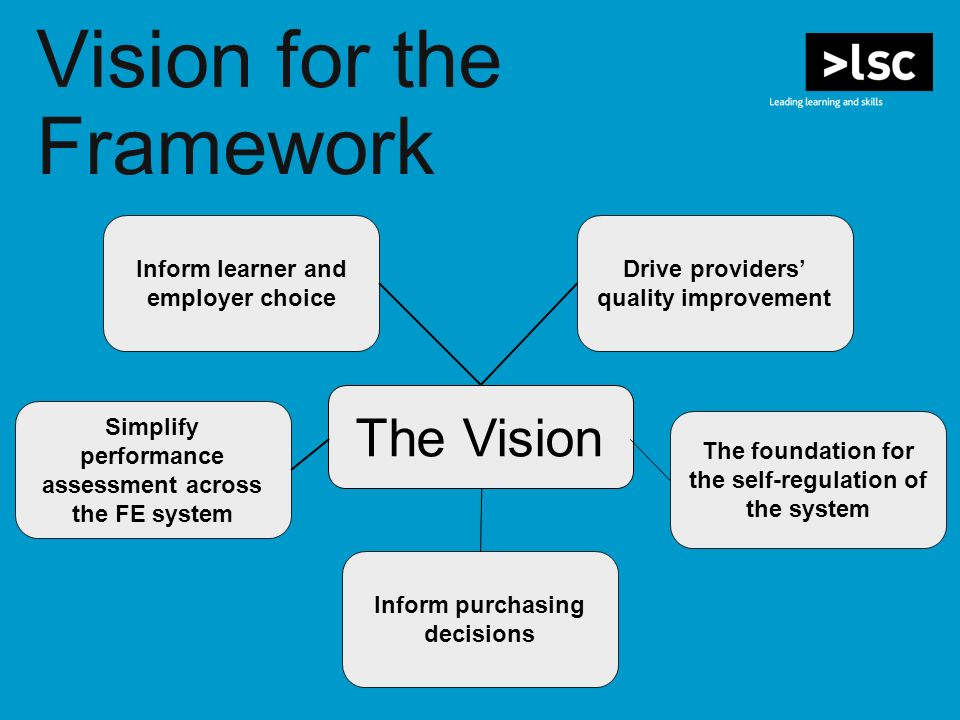 Vision for the Framework The Vision Simplify performance assessment across the FE system Inform learner and employer choice The foundation for the self-regulation of the system Inform purchasing decisions Drive providers quality improvement