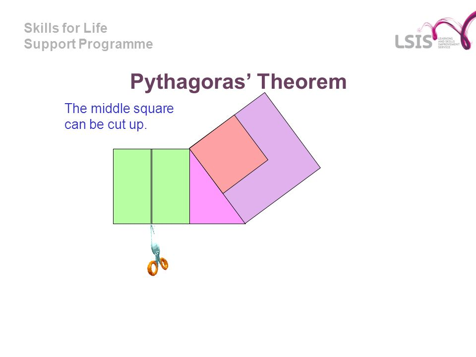 Skills for Life Support Programme Pythagoras Theorem The middle square can be cut up.