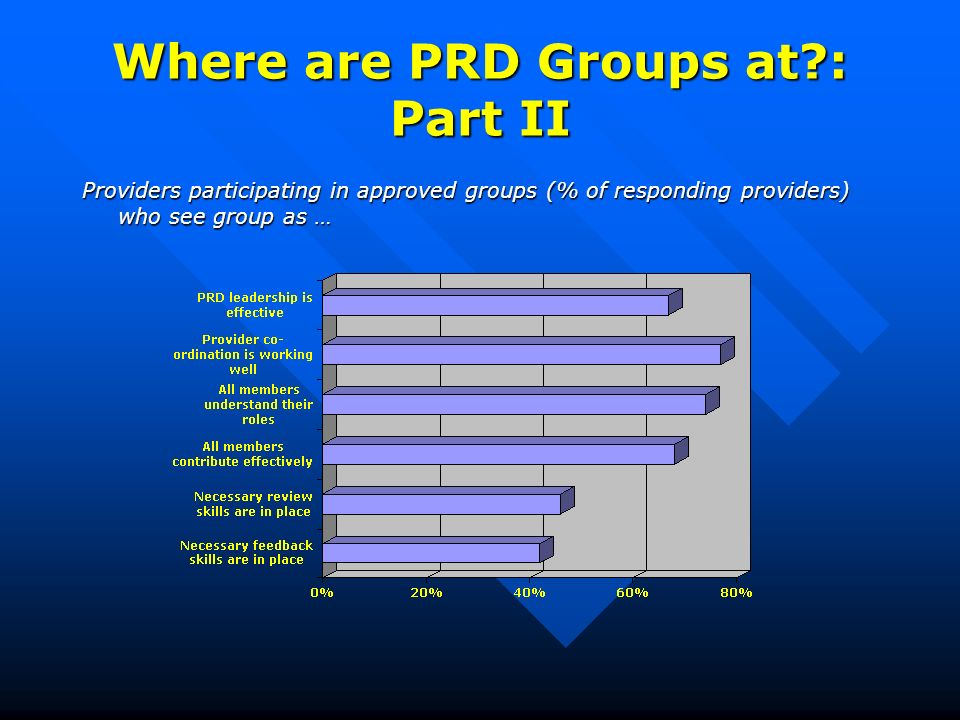 Where are PRD Groups at?: Part II Providers participating in approved groups (% of responding providers) who see group as …