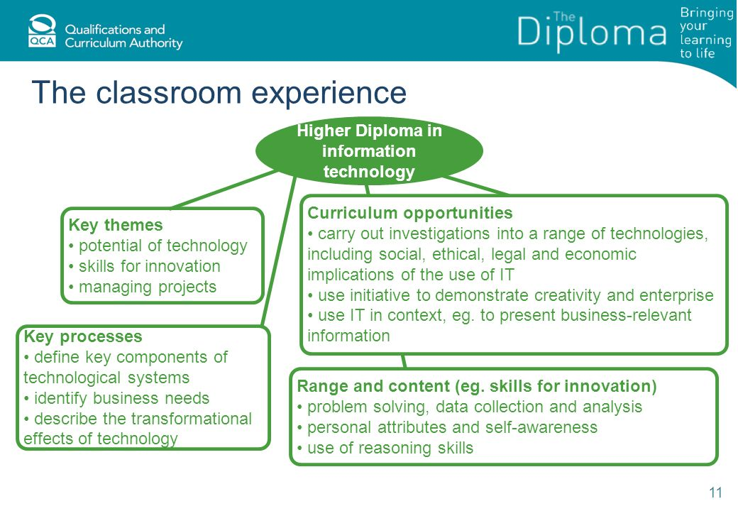 The classroom experience 11 Higher Diploma in information technology Key themes potential of technology skills for innovation managing projects Key processes define key components of technological systems identify business needs describe the transformational effects of technology Range and content (eg.