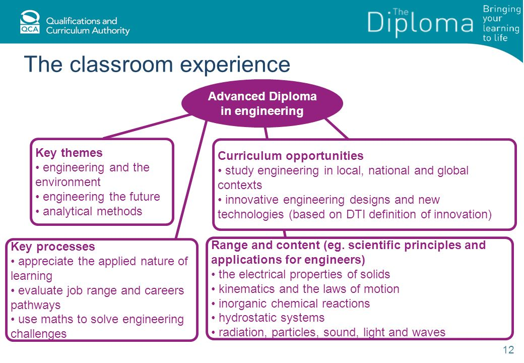 The classroom experience 12 Advanced Diploma in engineering Key themes engineering and the environment engineering the future analytical methods Key processes appreciate the applied nature of learning evaluate job range and careers pathways use maths to solve engineering challenges Range and content (eg.