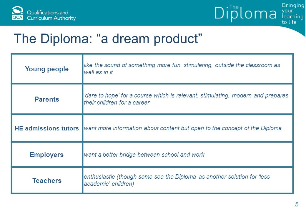 The Diploma: a dream product 5 Young people like the sound of something more fun, stimulating, outside the classroom as well as in it Teachers enthusiastic (though some see the Diploma as another solution for less academic children) Employers want a better bridge between school and work Parents dare to hope for a course which is relevant, stimulating, modern and prepares their children for a career HE admissions tutors want more information about content but open to the concept of the Diploma