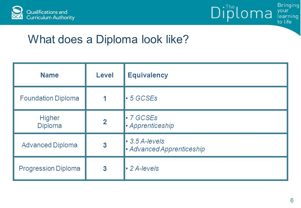 What does a Diploma look like.