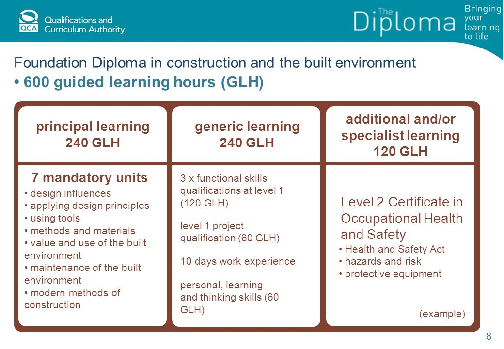 Foundation Diploma in construction and the built environment 8 600 guided learning hours (GLH) generic learning 240 GLH 3 x functional skills qualifications at level 1 (120 GLH) level 1 project qualification (60 GLH) 10 days work experience personal, learning and thinking skills (60 GLH) principal learning 240 GLH 7 mandatory units design influences applying design principles using tools methods and materials value and use of the built environment maintenance of the built environment modern methods of construction additional and/or specialist learning 120 GLH Level 2 Certificate in Occupational Health and Safety Health and Safety Act hazards and risk protective equipment (example)