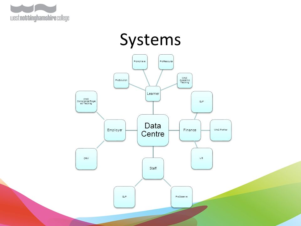 Systems Data Centre Learner ProSolutionProAchieveProResource WNC Academic Tracking Finance QLFWNC ProfilerLIS Staff ProObserveQLP Employer CRM WNC Compliance/Progre ss Tracking