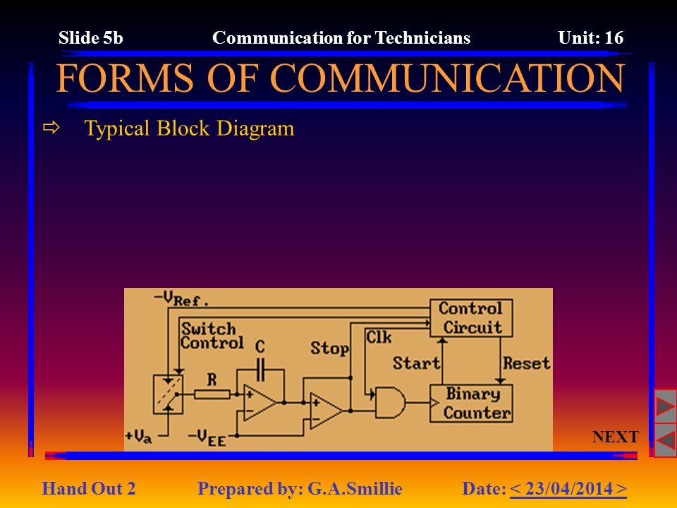 Typical Block Diagram NEXT FORMS OF COMMUNICATION Slide 5b Communication for Technicians Unit: 16 Hand Out 2 Prepared by: G.A.Smillie Date: