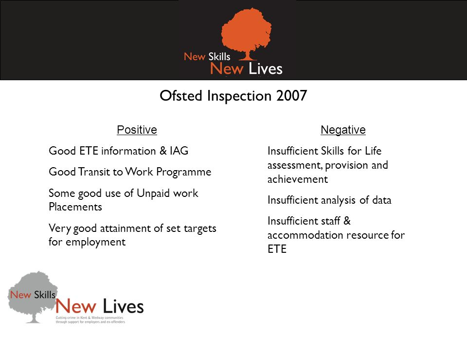 Ofsted Inspection 2007 Negative Insufficient Skills for Life assessment, provision and achievement Insufficient analysis of data Insufficient staff &