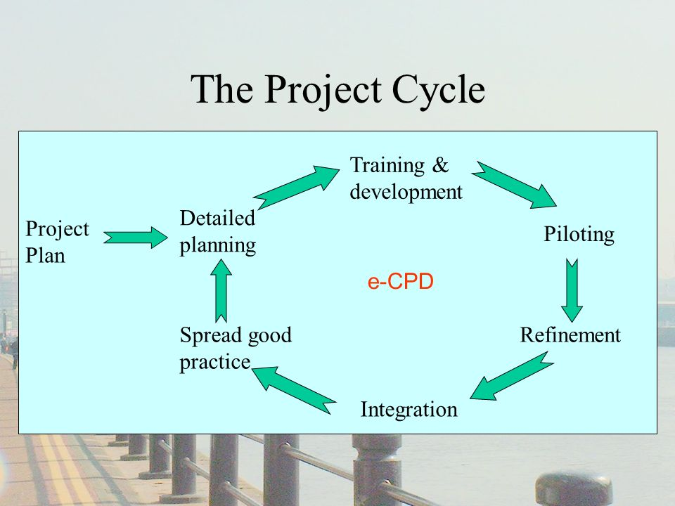 The Project Cycle Project Plan Detailed planning Training & development Piloting Refinement Integration Spread good practice e-CPD