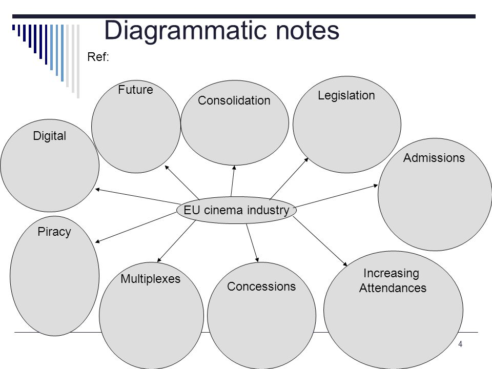 note taking4 Diagrammatic notes EU cinema industry Legislation Admissions Increasing Attendances Multiplexes Piracy Concessions Digital Future Consoli
