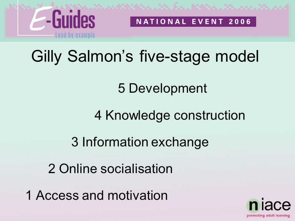 Gilly Salmons five-stage model 5 Development 4 Knowledge construction 3 Information exchange 2 Online socialisation 1 Access and motivation