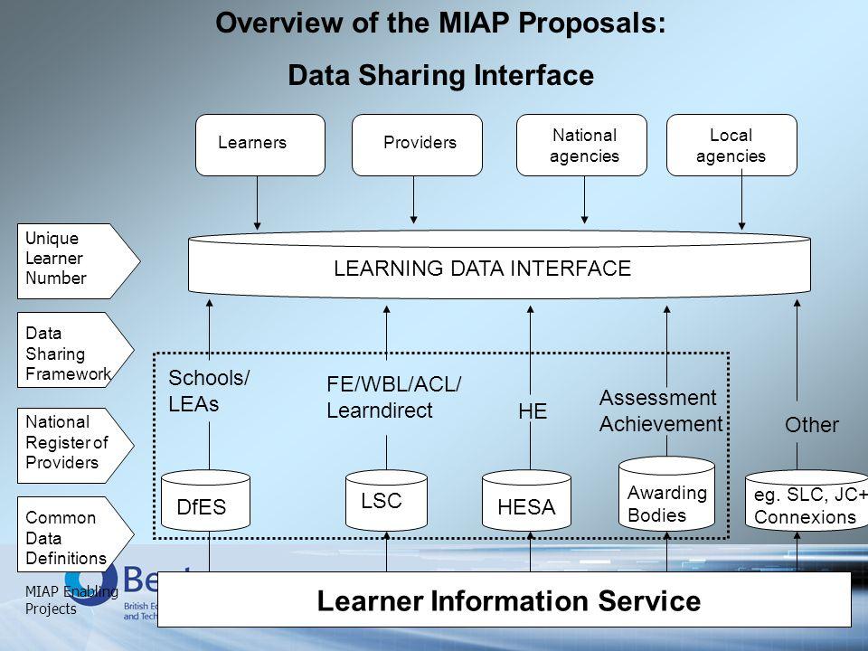 Learner Information Service Common Data Definitions National Register of Providers Data Sharing Framework LSC HESA Awarding Bodies DfES eg. SLC, JC+,