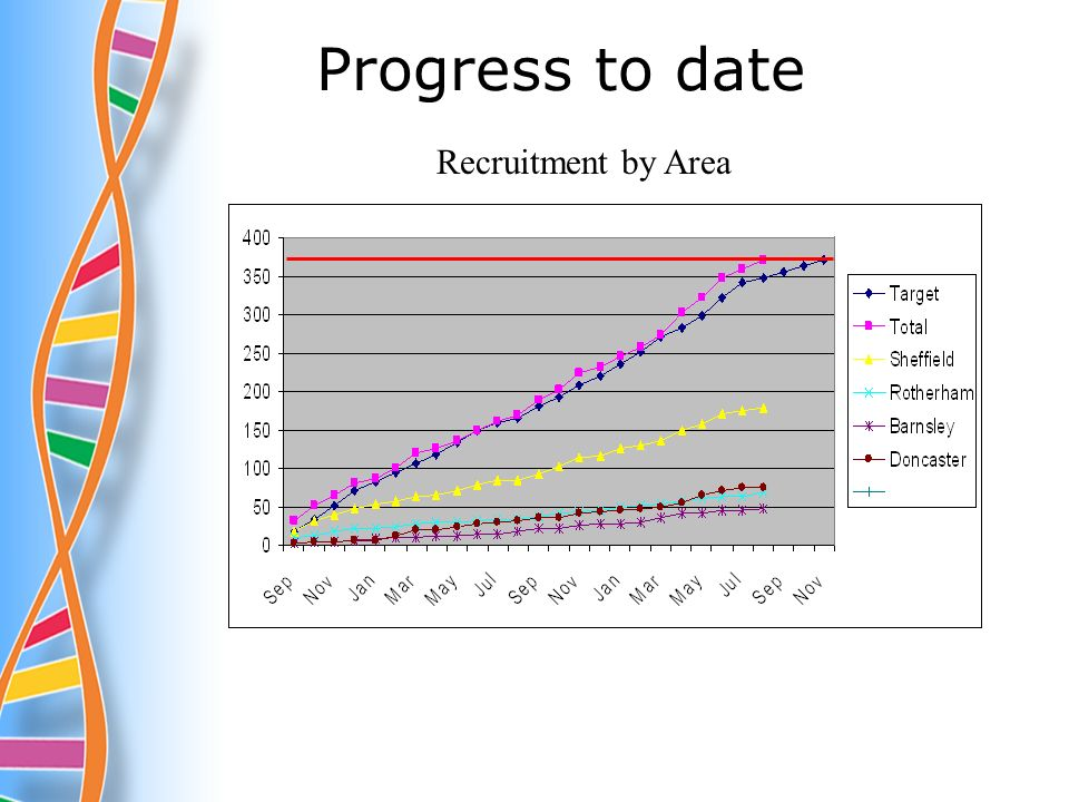 Progress to date Recruitment by Area