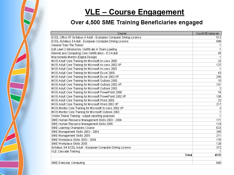 Over 4,500 SME Training Beneficiaries engaged VLE – Course Engagement