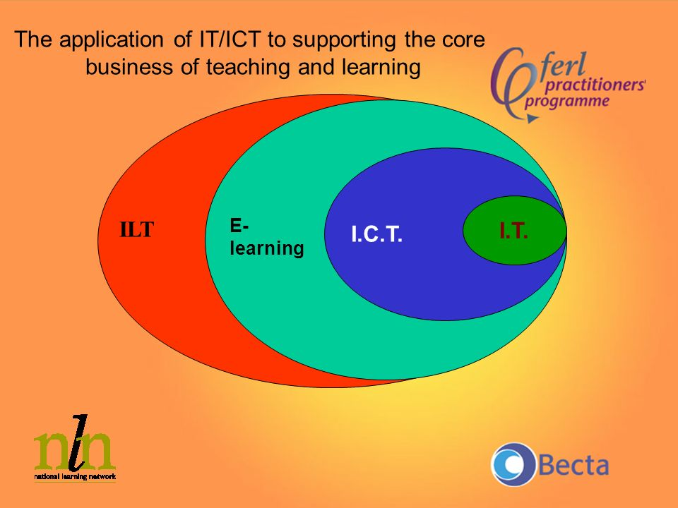 The application of IT/ICT to supporting the core business of teaching and learning E- learning I.C.T. I.T. ILT