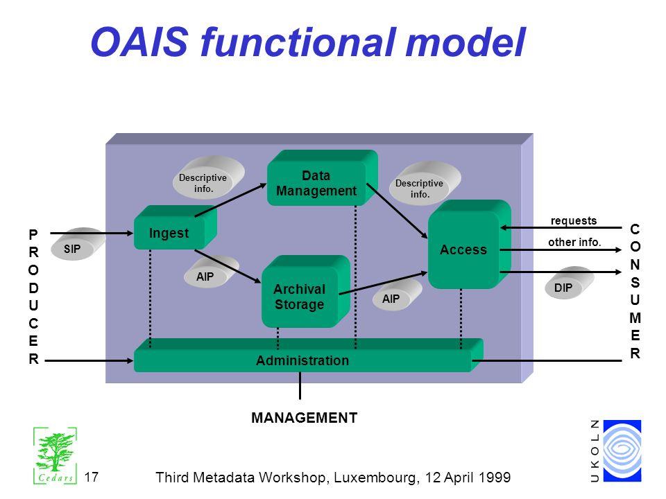 Third Metadata Workshop, Luxembourg, 12 April 1999 17 OAIS functional model Administration Ingest Archival Storage Access Data Management Descriptive