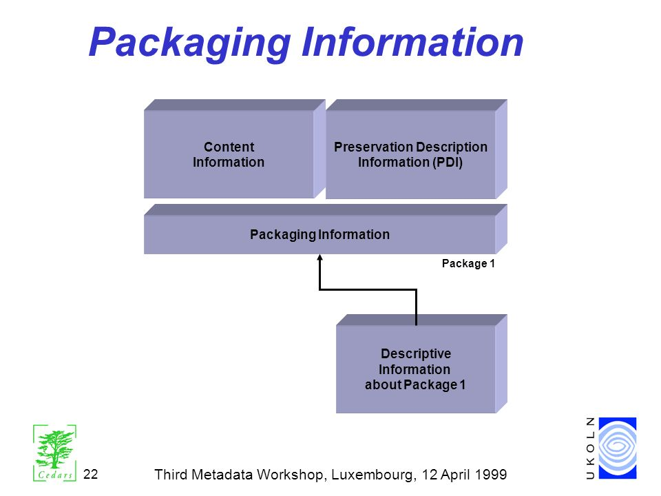 Third Metadata Workshop, Luxembourg, 12 April 1999 22 Packaging Information Content Information Descriptive Information about Package 1 Preservation D