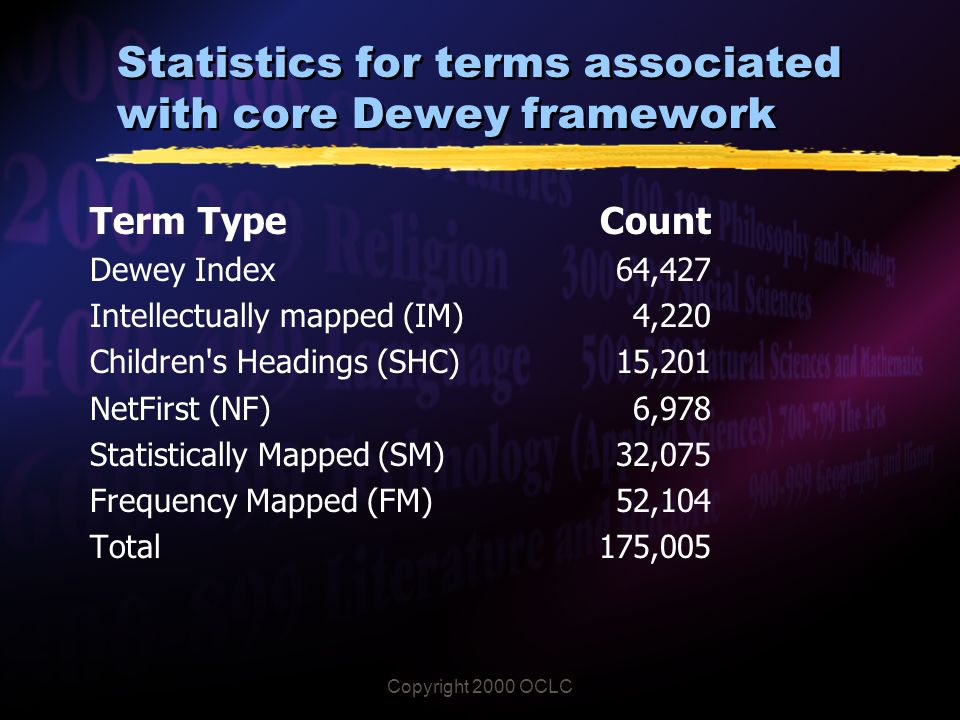 Copyright 2000 OCLC Statistics for terms associated with core Dewey framework Term Type Dewey Index Intellectually mapped (IM) Children s Headings (SHC) NetFirst (NF) Statistically Mapped(SM) Frequency Mapped (FM) Total Count 64,427 4,220 15,201 6,978 32,075 52, ,005
