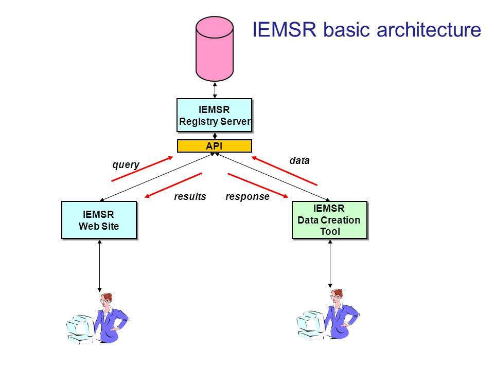 IEMSR Registry Server IEMSR Web Site API response data IEMSR Data Creation Tool IEMSR basic architecture query results