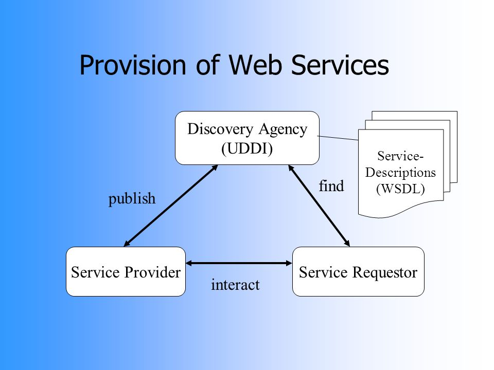 Provision of Web Services Service ProviderService Requestor Discovery Agency (UDDI) Service- Descriptions (WSDL) publish interact find