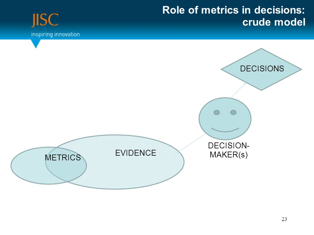 Role of metrics in decisions: crude model DECISIONS EVIDENCE METRICS DECISION- MAKER(s) 23