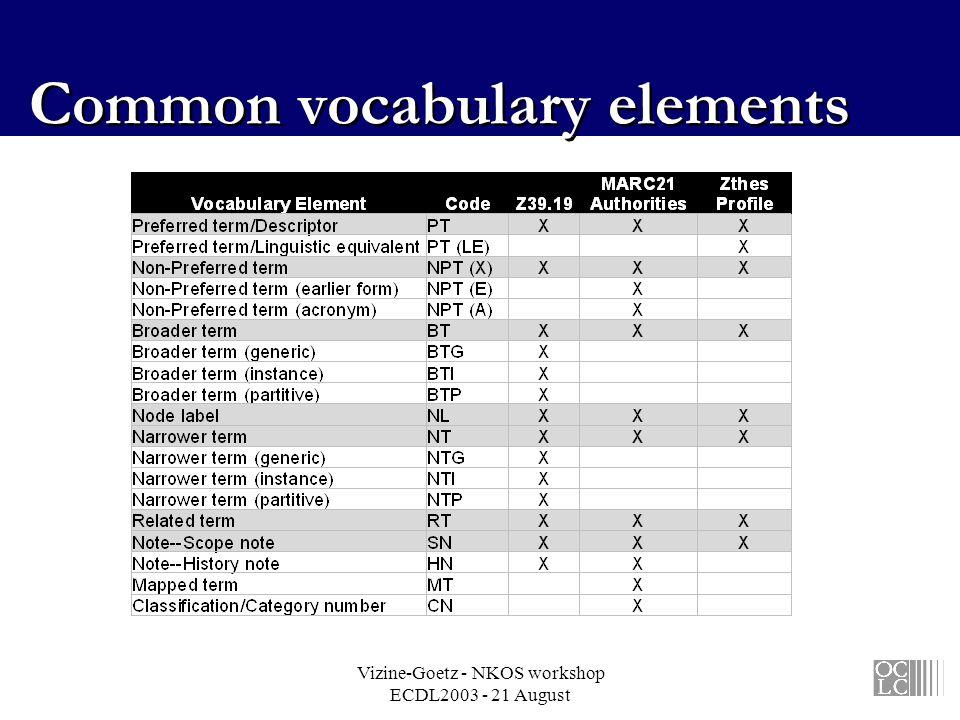 Vizine-Goetz - NKOS workshop ECDL2003 - 21 August Common vocabulary elements
