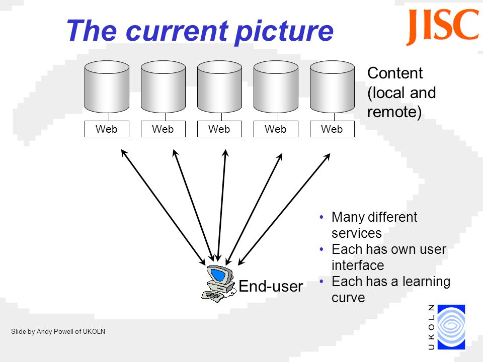 Web Content (local and remote) End-user Many different services Each has own user interface Each has a learning curve The current picture Slide by Andy Powell of UKOLN