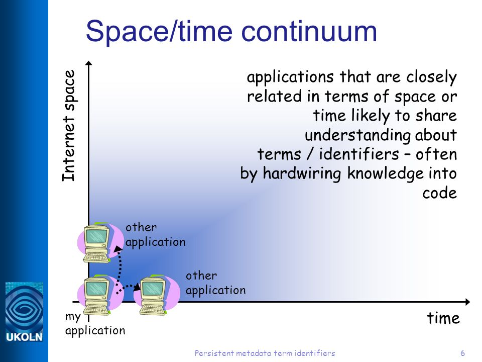 Persistent metadata term identifiers6 Space/time continuum time Internet space applications that are closely related in terms of space or time likely to share understanding about terms / identifiers – often by hardwiring knowledge into code my application other application other application