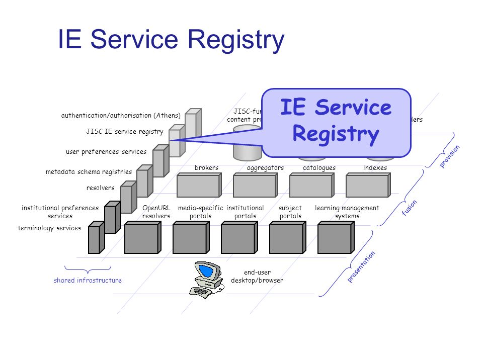 IE Service Registry JISC-funded content providers institutional content providers external content providers brokersaggregatorscataloguesindexes institutional portals subject portals learning management systems media-specific portals end-user desktop/browser presentation fusion provision OpenURL resolvers shared infrastructure authentication/authorisation (Athens) JISC IE service registry institutional preferences services terminology services user preferences services resolvers metadata schema registries IE Service Registry
