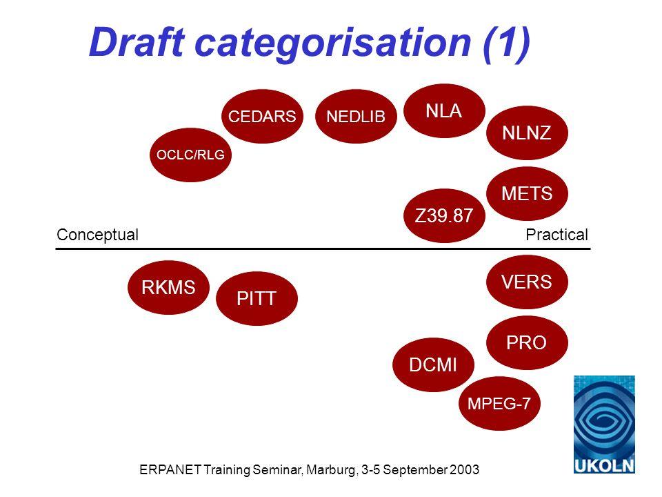 ERPANET Training Seminar, Marburg, 3-5 September 2003 Draft categorisation (1) PracticalConceptual PRO NEDLIB DCMI METS RKMS PITT VERS NLNZ NLA CEDARS OCLC/RLG MPEG-7 Z39.87