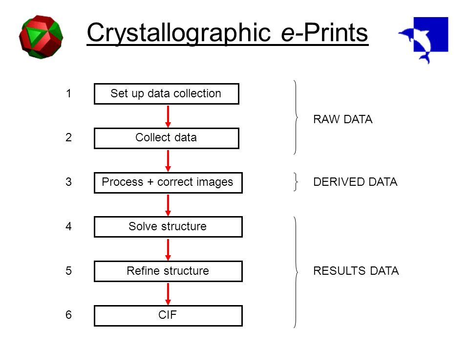 Crystallographic e-Prints Set up data collection Collect data Process + correct images Solve structure Refine structure CIF RAW DATA DERIVED DATA RESULTS DATA 1 2 3 4 5 6
