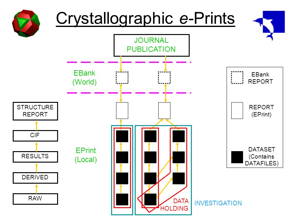 Crystallographic e-Prints EPrint (Local) EBank (World) JOURNAL PUBLICATION DATA HOLDING INVESTIGATION RAW DERIVED RESULTS CIF STRUCTURE REPORT DATASET (Contains DATAFILES) REPORT (EPrint) EBank REPORT