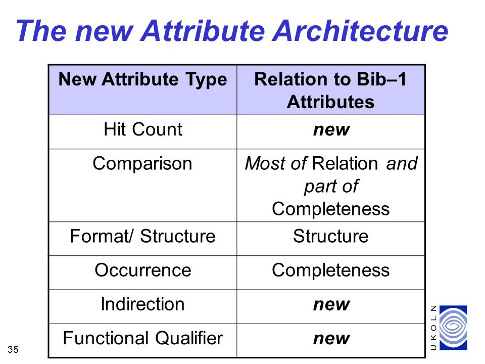 35 The new Attribute Architecture New Attribute TypeRelation to Bib–1 Attributes Hit Countnew ComparisonMost of Relation and part of Completeness Format/ StructureStructure OccurrenceCompleteness Indirectionnew Functional Qualifiernew